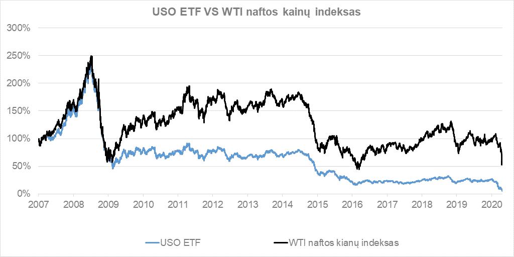 Naftos ETF fondai ilgainiui praranda vertę